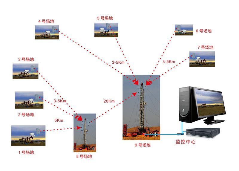 如何低成本搭建稳定的无线监控系统